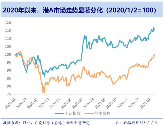 广发香港:南向资金大幅流入 有二大催化剂