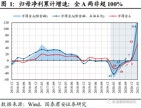 国君策略:高增长如期而至 亮点在中盘蓝筹