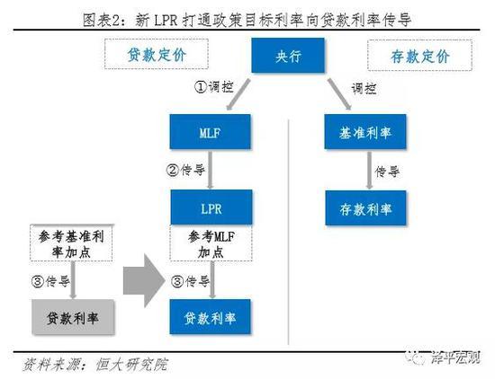 任泽平:我国未来的降息机制将与过去显著不同