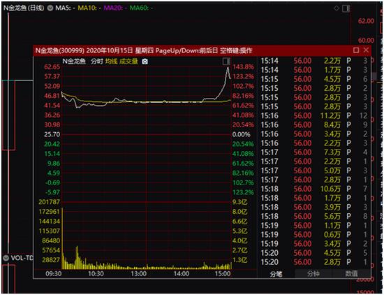 创业板迎金龙鱼:首日暴涨117.9%市值超3000亿 营收=2个茅台