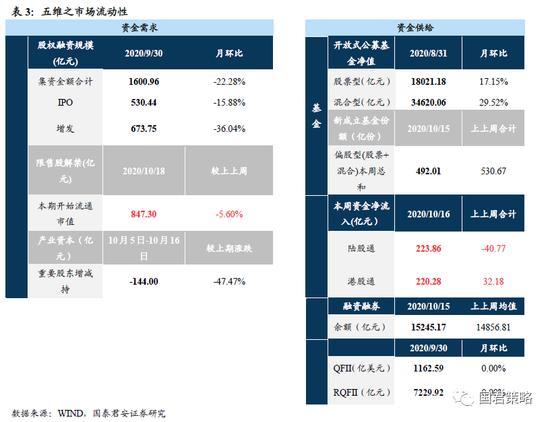 国君策略:市场有望冲击3500区间上沿 关注金融、地产年底机会