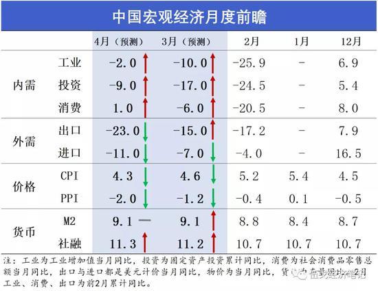 伍戈:银行间利率仍有下调可能 赤字率有望破3