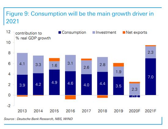 """德银:中国明年经济增速将达9.5% 下半年有两次""""加息"""""""