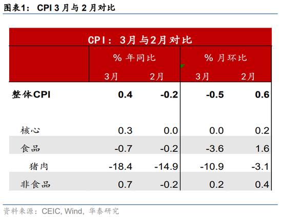 华泰宏观:3月通胀PPI升幅远超预期 货币政策可能会继续边际收紧