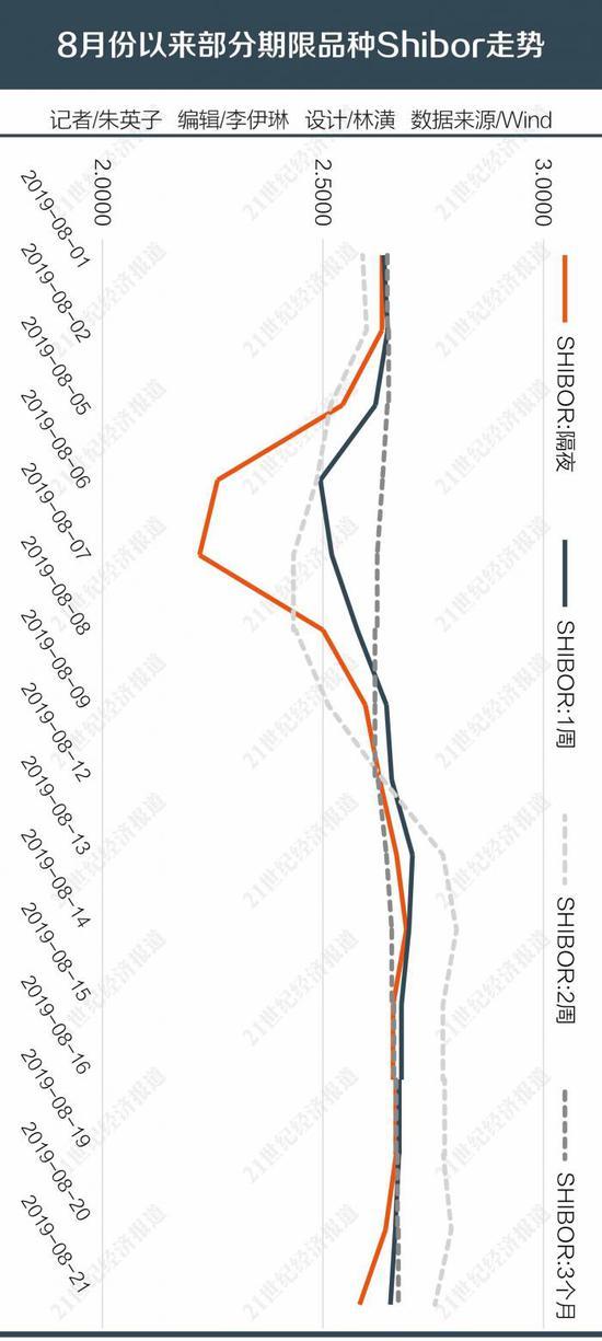 8月资金面稳中偏紧 LPR加持下的MLF利率怎么走_网赚小游戏