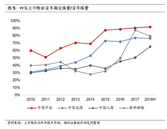 3.产品结构:长期保障型业务新保占比提升