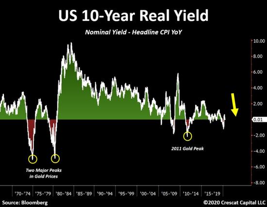 越来越多业内人士开始相信:美元贬值才刚刚开始