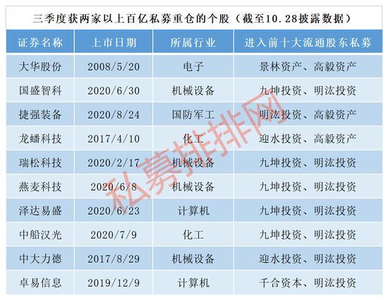 买入155股价值348亿元,高毅、景林、林园投资持仓股曝光(名单)