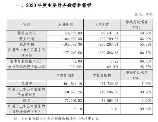 顶风给郑爽1.6亿元片酬的北京文化财大气粗吗?