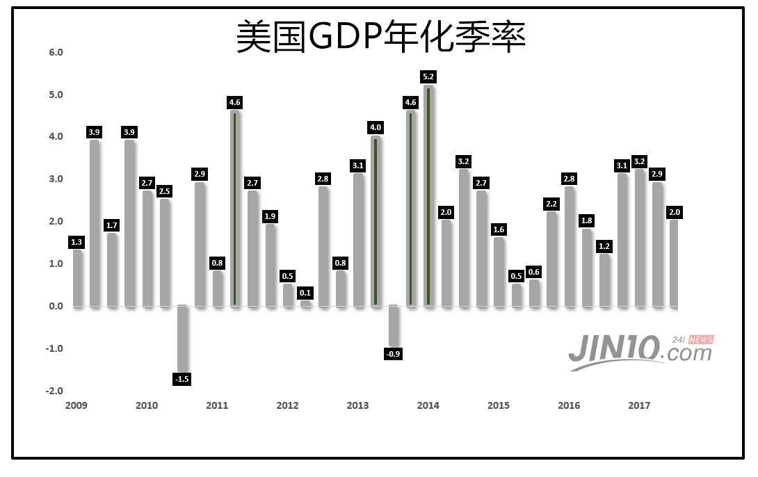 特朗普不负众望剧透GDP 今晚的数据你还应该知道这些