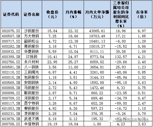 """顺周期概念""""蹿红"""" 钢铁板块月内涨11.83%"""