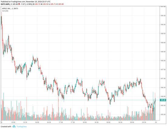 苹果股票 BATS: AAPL 1D CHART | 来源: TRADINGVIEW.COM