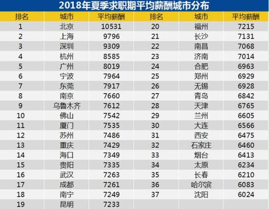 全国37城薪酬排行:北京超1万元领跑 你在平均线上?
