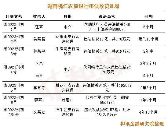 中介拉学生办贷款 桃江农商银行违法放贷乱象曝光