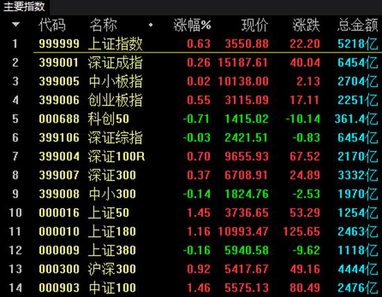近3000股下跌+沪指5连阳:投资者怎么下手?私募称挖掘二线人气板块