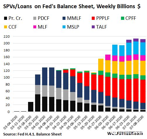 量化宽松加速退场 美联储的资产
