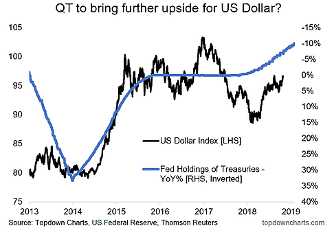 (量化緊縮與美元指數的關係,來源:Top Down Chart)