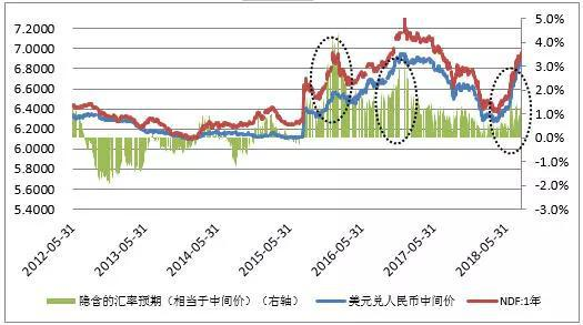 数据来源:中国外汇交易中心;WIND;中国金融四十人论坛。