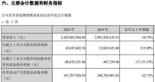 学大教育创始人金鑫800万年薪超其它高管总和两倍多 九成利润来自投资理财