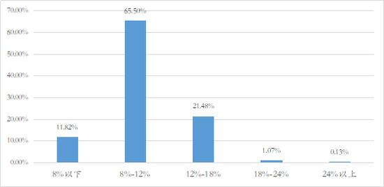 数据来源:网贷之家  如是金融研究院