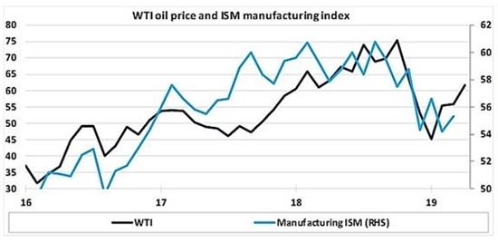 (WTI原油價格與ISM製造業指數的比較,來源:Economic Perspectives)