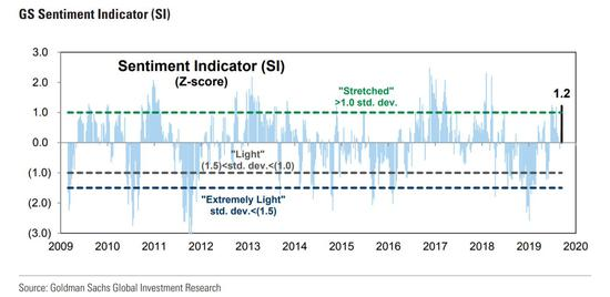 高盛:对冲基金的美股仓位创下15个月新高
