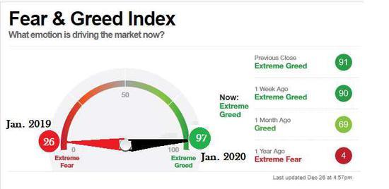 美股修正风险日益上升 投资黄金和白银应更保险