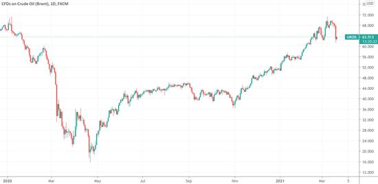 """大多头高盛发声:现在是原油""""逢低买入""""时机"""
