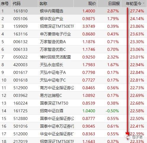 股市上涨初期选指数基金最好?可转债也是不错选择