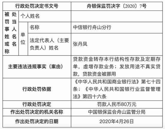 中信银行舟山分行因虚增存款、挪用贷款资金被罚80万
