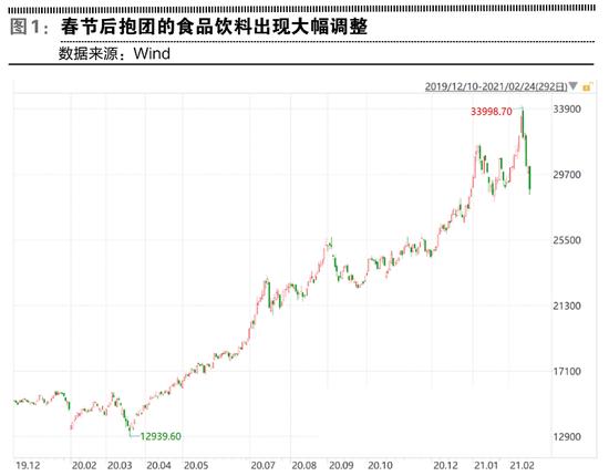 """节后A股市场风格突变 抱团股是""""假摔""""还是真正瓦解?"""