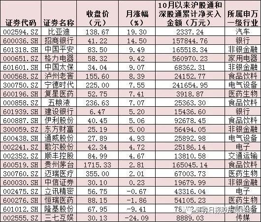 十月北上资金斥资逾190亿元加码22只个股 胜率近八成