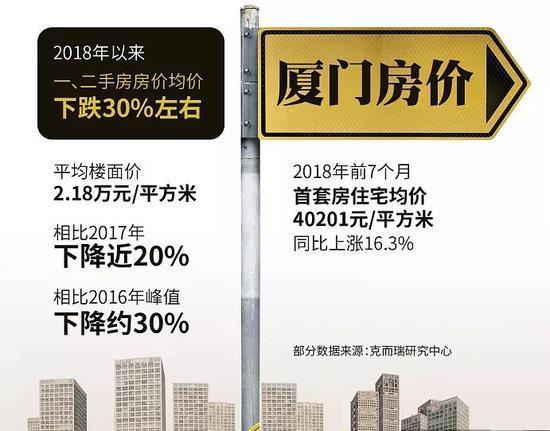 厦门楼市暴跌 政策调控还是市场调整?