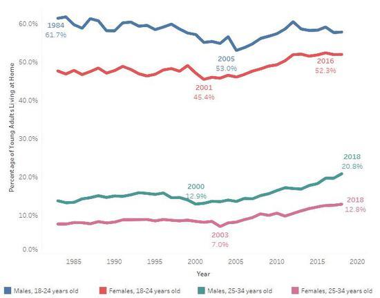 (各年齡段居家啃老率對比,來源:Visualcapitalist)