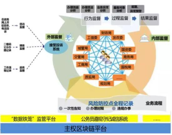 """白皮书对区块链应用""""数据铁笼""""的阐述"""