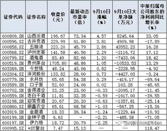 双节将至白酒涨价热度不减 估值争议中赛道不断升