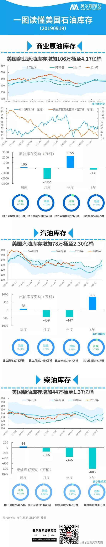 上海找兼职工作工资日结_图解EIA|原油成品油库存增 油价后期压力大
