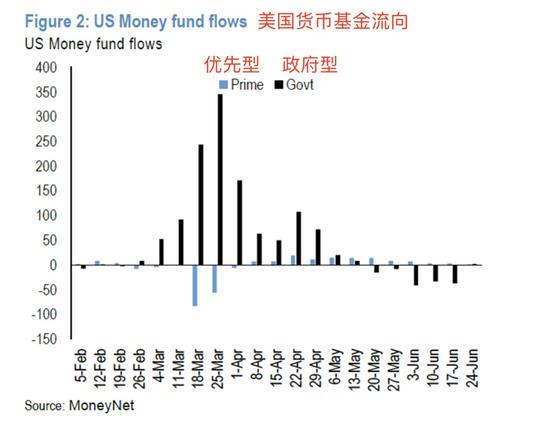 摩根大通:下半年美国股票基金买盘可能会加强