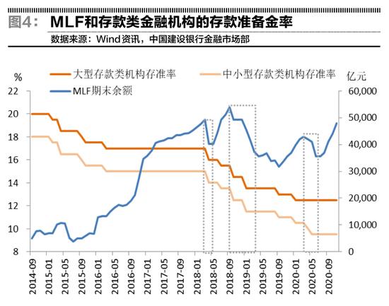 建行郑葵方:货币宽松或持续到2021上半年 1月降准概率较高