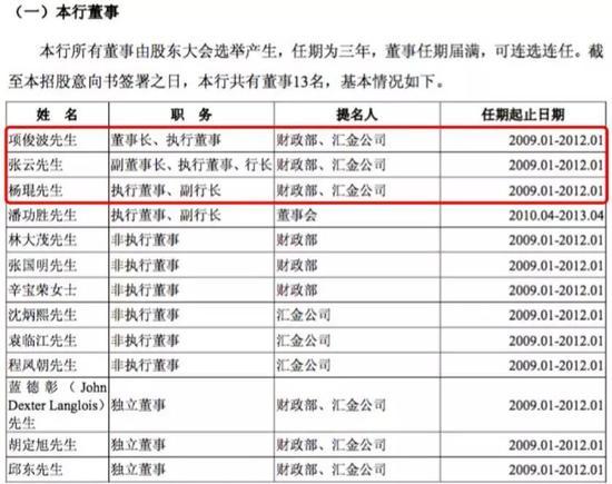 来源:农行2010年6月披露的A股招股书