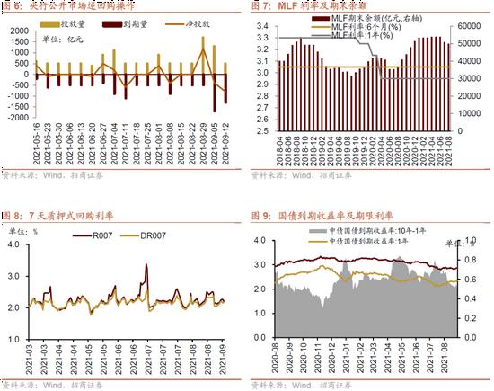 招商策略:融资需求偏弱 微观流动性继续走高