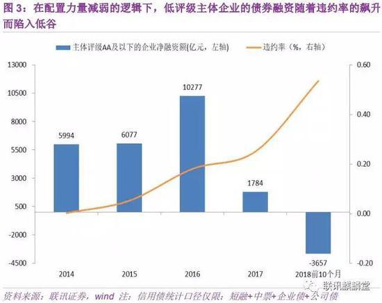 2、基建投资由于资金约束大幅下滑,成为经济增长动能疲弱的主要原因。