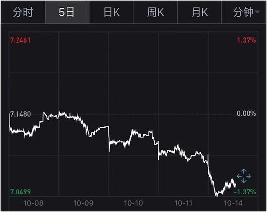 发生了什么?人民币汇率异动 5个交易日上涨近1%