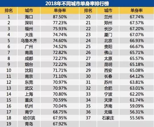 中国单身成年人口超2亿 单身经济背后迷你小商品热卖