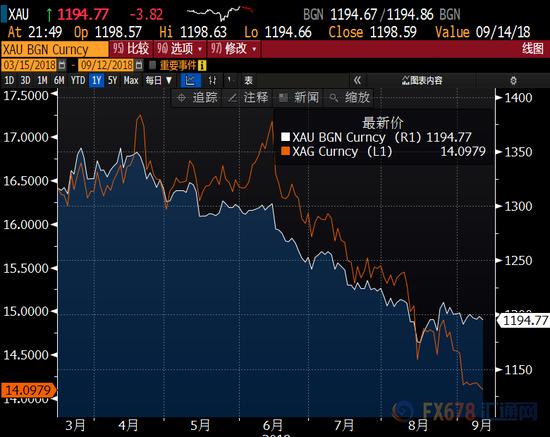 黄金白银走势现分歧 金银比升至逾20年新高