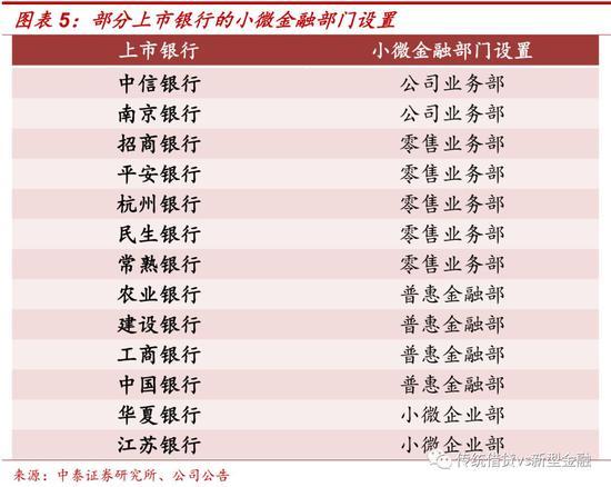 2.1国有大行:普惠金融的基础设施