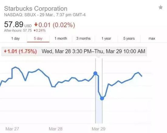 △ 股市下跌