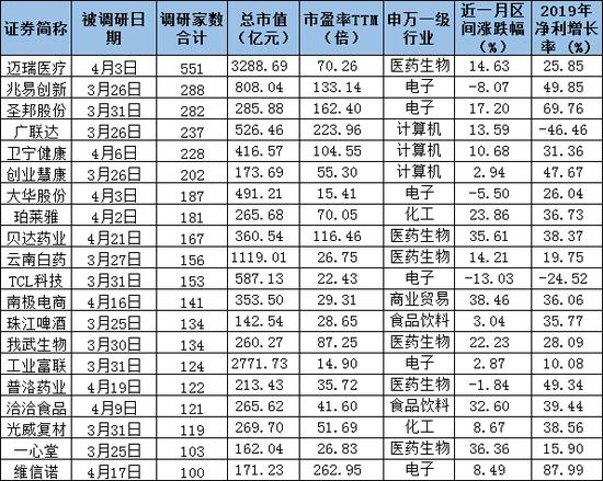 """机构最新密集调研名单曝光 """"大而强""""""""小而优""""全覆盖(附表)"""