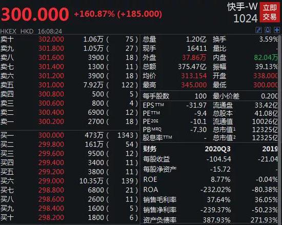 快手上市首日暴涨1.6倍:造就2个千亿富翁 市值秒杀A股传媒板块