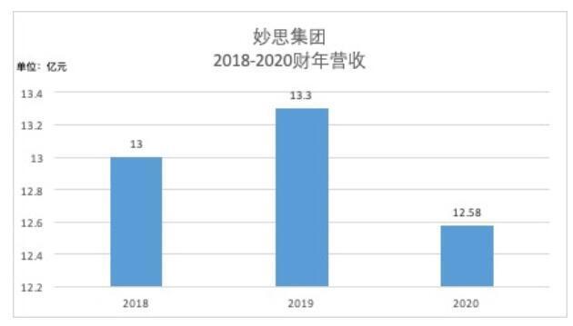 妙思集团第三次冲击港股IPO,试水电商渠道导致毛利率下滑